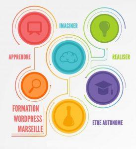 Formation WordPress Marseille